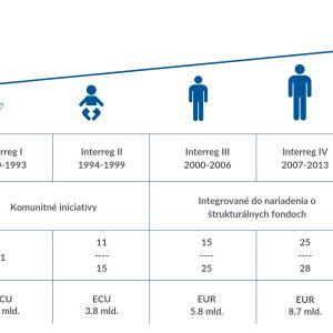 Interreg evolution_SK