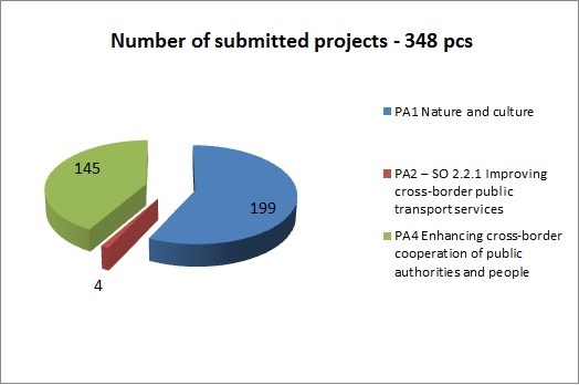 number-of-submitted-projectsdiagram.jpg